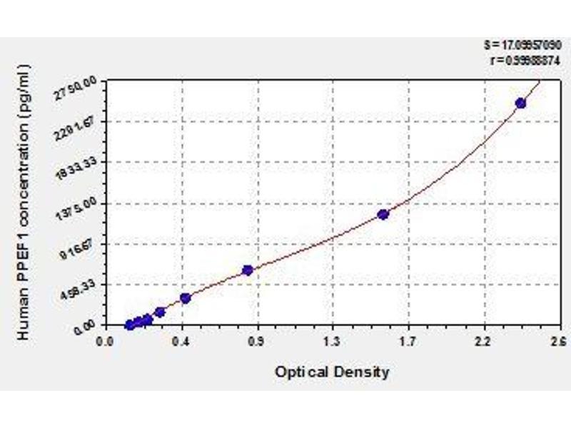 Protein Phosphatase, EF-Hand Calcium Binding Domain 1 (PPEF1) ELISA Kit