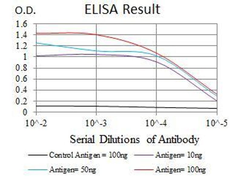ELISA image for anti-Fibroblast Growth Factor 4 (FGF4) (AA 62-123) antibody (ABIN1724833)