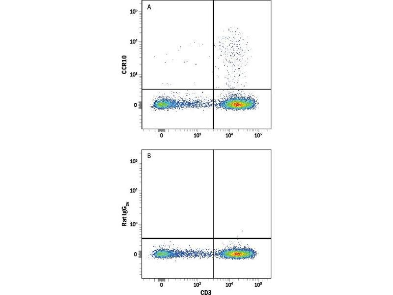 Flow Cytometry (FACS) image for anti-Chemokine (C-C Motif) Receptor 10 (CCR10) (AA 8-362) antibody (PE) (ABIN4897790)