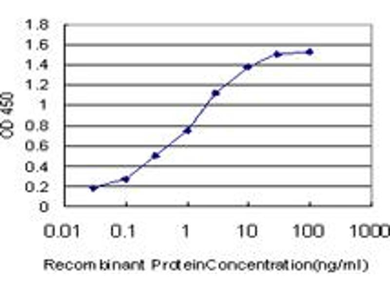 ELISA image for anti-E2F Transcription Factor 1 (E2F1) (AA 348-437), (partial) antibody (ABIN560676)