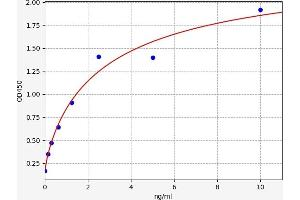 Image no. 1 for Complement Decay-Accelerating Factor (CD55) ELISA Kit (ABIN6966026)