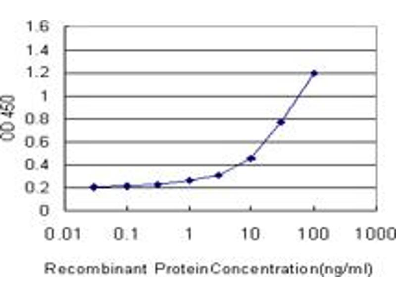 ELISA image for anti-TYK2 antibody (Tyrosine Kinase 2) (AA 276-375) (ABIN521186)