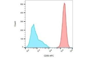 Flow Cytometry (FACS) image for anti-CD59 (CD59) antibody (ABIN268964)