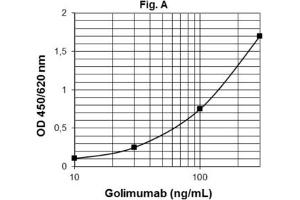Image no. 1 for Golimumab ELISA Kit (ABIN2862653)