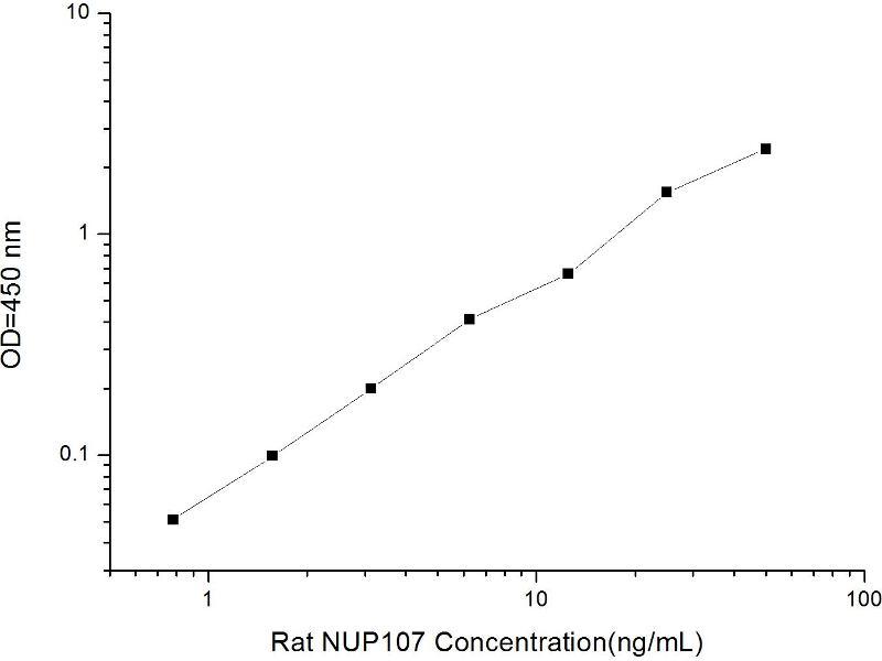 Nucleoporin 107kDa (NUP107) ELISA Kit