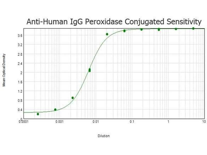 Image no. 1 for Goat anti-Human IgG (Heavy & Light Chain) antibody (HRP) (ABIN101517)