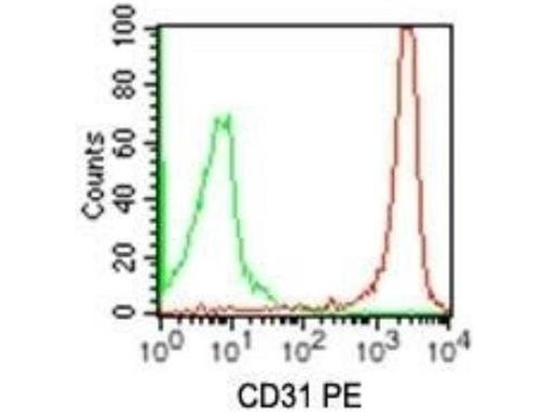 Flow Cytometry (FACS) image for anti-Platelet/endothelial Cell Adhesion Molecule (PECAM1) antibody (PE) (ABIN4260525)
