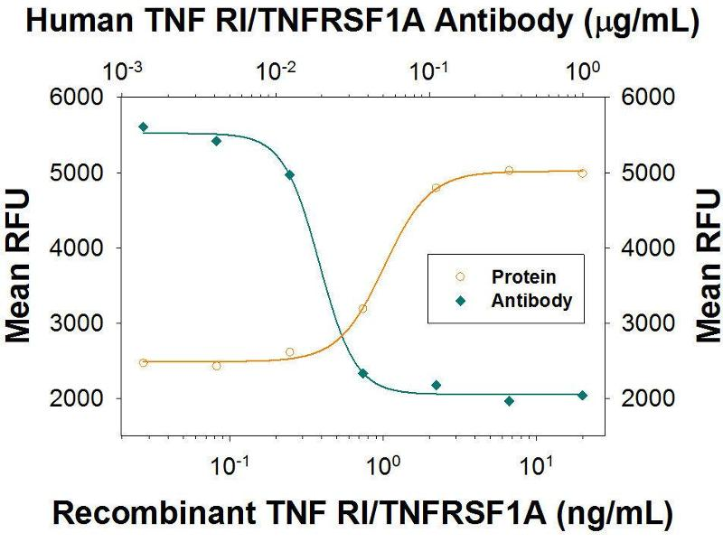 Neutralization (Neut) image for anti-Tumor Necrosis Factor Receptor Superfamily, Member 1A (TNFRSF1A) antibody (ABIN4900865)