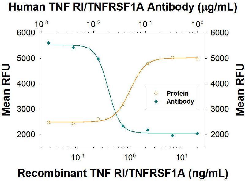 Neutralization (Neut) image for anti-Tumor Necrosis Factor Receptor Superfamily, Member 1A (TNFRSF1A) antibody (ABIN4900865)