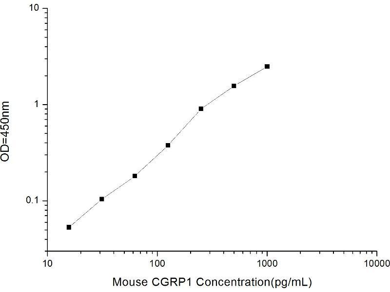 Calcitonin-Related Polypeptide alpha (CALCA) ELISA Kit (2)