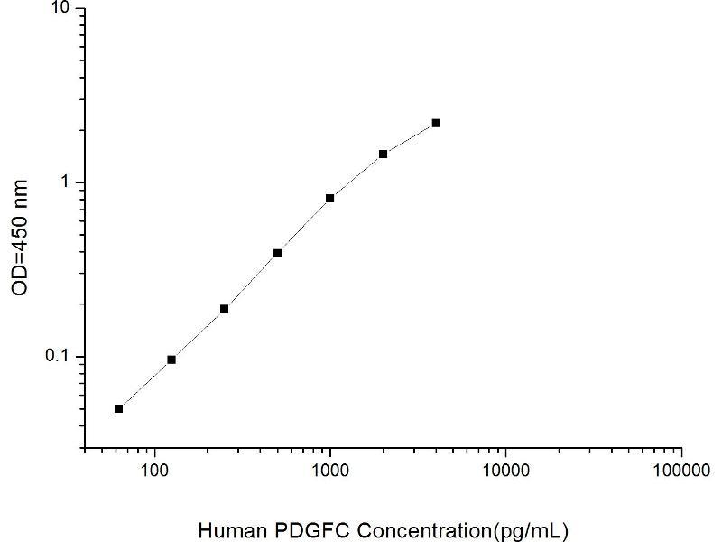 Platelet-Derived Growth Factor C (PDGFC) ELISA Kit (2)