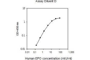 Image no. 1 for Erythropoietin (EPO) ELISA Kit (ABIN1979514)