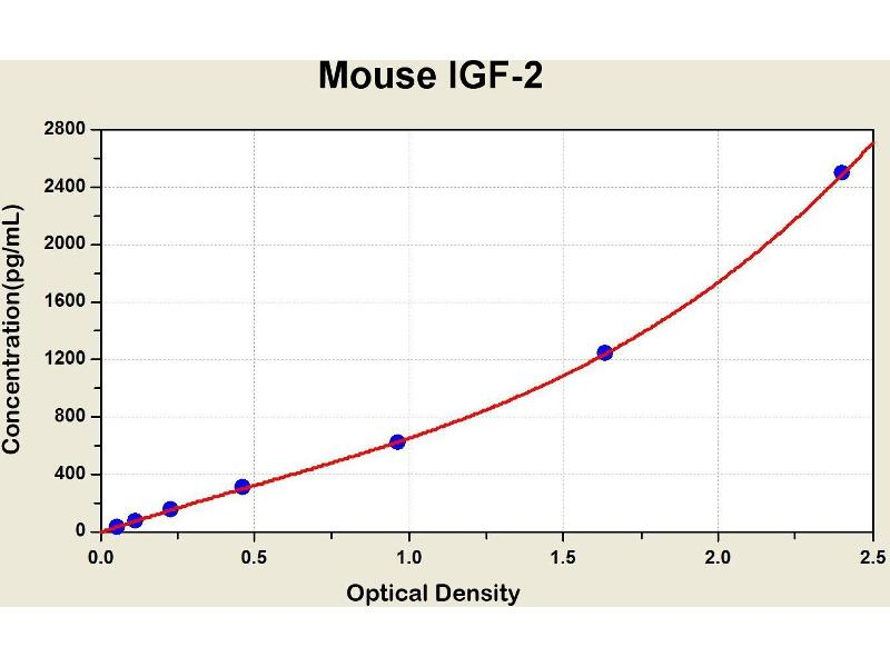 Insulin-Like Growth Factor 2 (IGF2) ELISA Kit