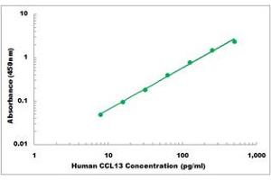Image no. 1 for Chemokine (C-C Motif) Ligand 13 (CCL13) ELISA Kit (ABIN2708092)