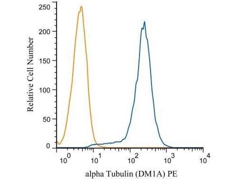 Flow Cytometry (FACS) image for anti-alpha Tubulin (TUBA1) antibody (ABIN152113)