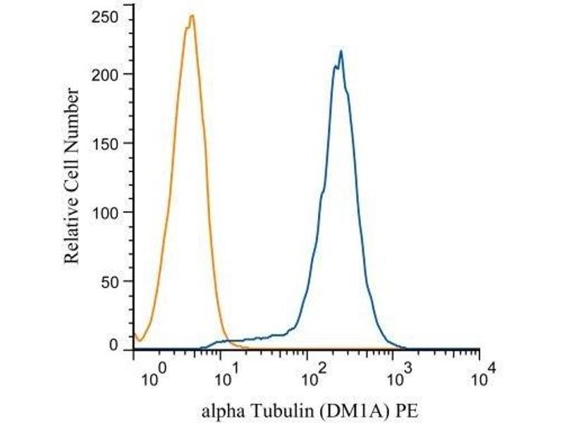 Flow Cytometry (FACS) image for anti-alpha Tubulin (TUBA1) antibody (ABIN152113)