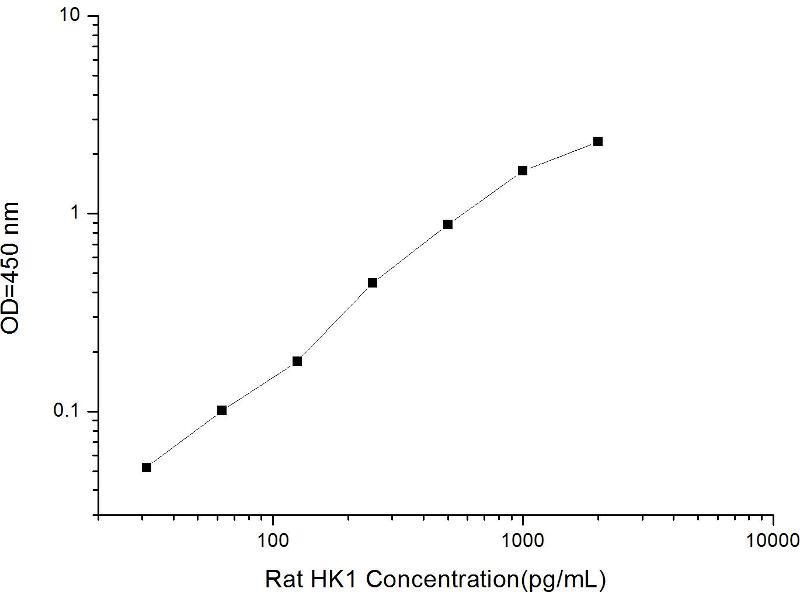 Hexokinase 1 (HK1) ELISA Kit (2)