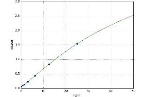 Image no. 1 for Lipid Phosphate Phosphatase-Related Protein Type 1 (LPPR1) ELISA Kit (ABIN5524886)