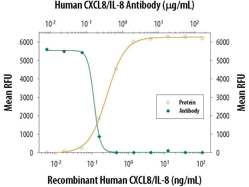 Neutralization (Neut) image for anti-Interleukin 8 (IL8) (AA 28-99) antibody (ABIN4900105)