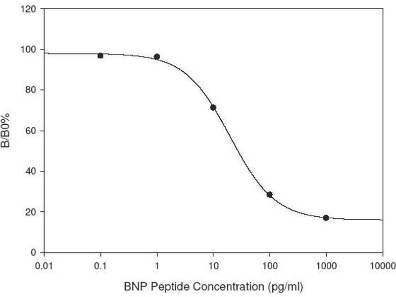 Natriuretic Peptides B (NPPB) ELISA Kit