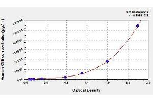 Image no. 1 for Complement Component 8, beta Polypeptide (C8B) ELISA Kit (ABIN831962)