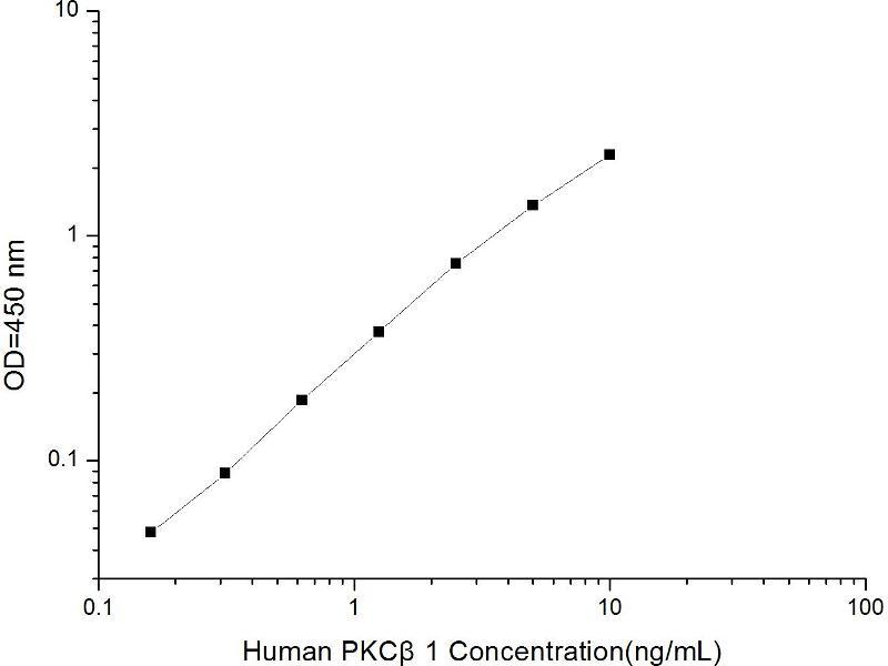 Protein Kinase C, beta (PRKCB) ELISA Kit (2)
