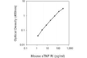 Image no. 1 for Soluble Tumor Necrosis Factor Receptor Type 1 (sTNF-R1) ELISA Kit (ABIN4993212)