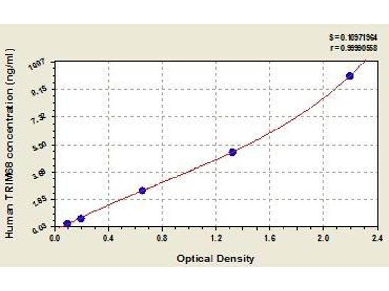 Tripartite Motif Containing 68 (TRIM68) ELISA Kit