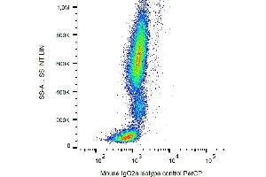 Image no. 1 for Mouse IgG2a isotype control (PerCP) (ABIN2749155)