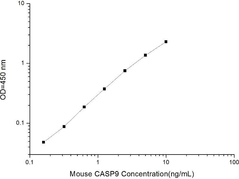 Caspase 9, Apoptosis-Related Cysteine Peptidase (CASP9) ELISA Kit (2)