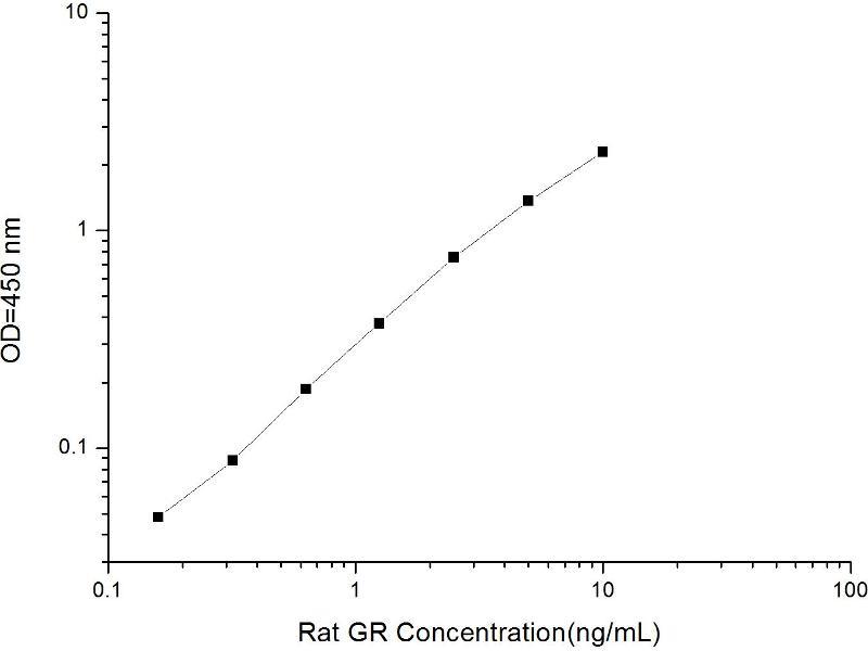 Nuclear Receptor Subfamily 3, Group C, Member 1 (Glucocorticoid Receptor) (NR3C1) ELISA Kit (2)