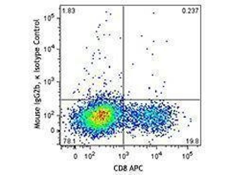 Flow Cytometry (FACS) image for anti-Granzyme A (Granzyme 1, Cytotoxic T-Lymphocyte-Associated serine Esterase 3) (GZMA) antibody (PE) (ABIN2662739)