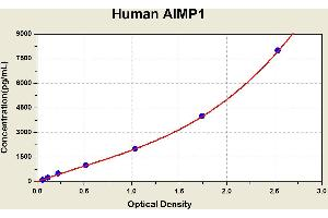 Image no. 1 for Aminoacyl tRNA Synthetase Complex-Interacting Multifunctional Protein 1 (AIMP1) ELISA Kit (ABIN1113196)