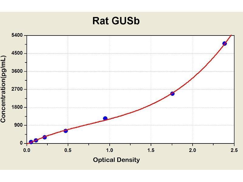Glucuronidase, beta (GUSB) ELISA Kit