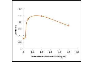 Image no. 1 for Fibroblast Growth Factor 17 (FGF17) (Active) protein (ABIN5509476)