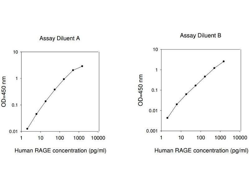 Advanced Glycosylation End Product-Specific Receptor (AGER) ELISA Kit