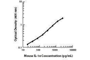 ELISA image for anti-IL1A antibody (Interleukin 1 alpha) (ABIN2665824)