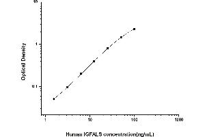 Image no. 1 for Insulin-Like Growth Factor Binding Protein, Acid Labile Subunit (IGFALS) ELISA Kit (ABIN6962026)