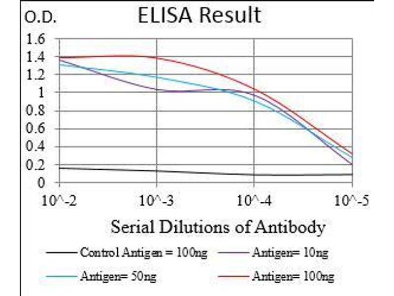 ELISA image for anti-CD14 Molecule (CD14) (AA 20-214) antibody (ABIN1724926)