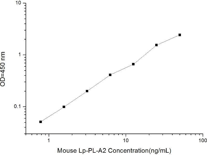 Lipoprotein-Associated phospholipase A2 (Lp-PLA2) ELISA Kit (2)