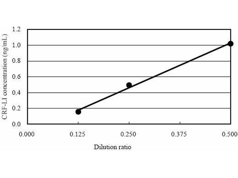 Corticotropin Releasing Hormone (CRH) ELISA Kit (5)