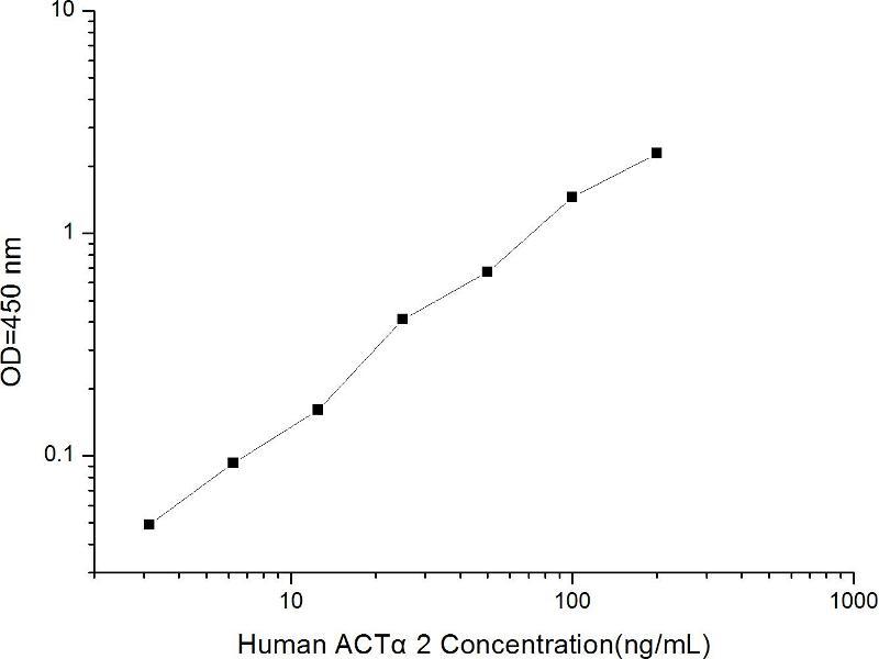 Actin, alpha 2, Smooth Muscle, Aorta (ACTA2) ELISA Kit (2)
