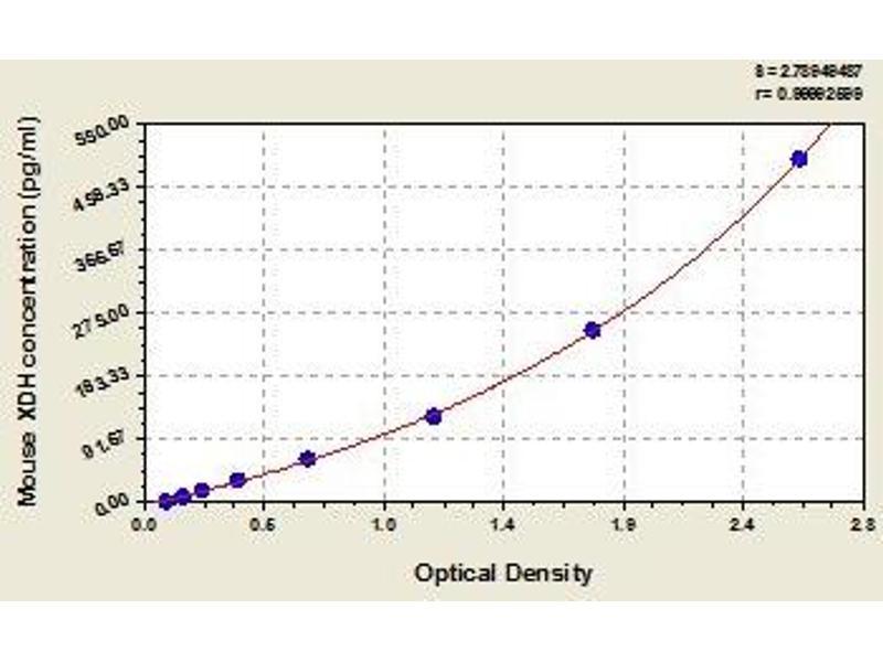Xanthine Dehydrogenase (XDH) ELISA Kit