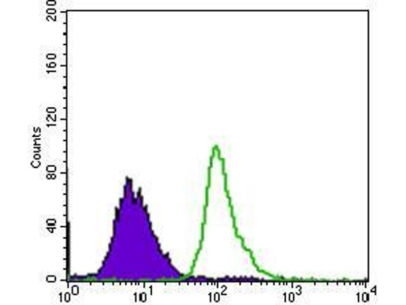 Flow Cytometry (FACS) image for anti-Tumor Protein P53 Binding Protein 1 (TP53BP1) (AA 574-773) antibody (ABIN1724821)