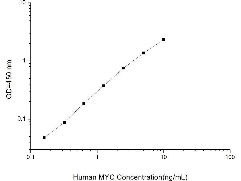 V-Myc Myelocytomatosis Viral Oncogene Homolog (Avian) (MYC) ELISA Kit (2)