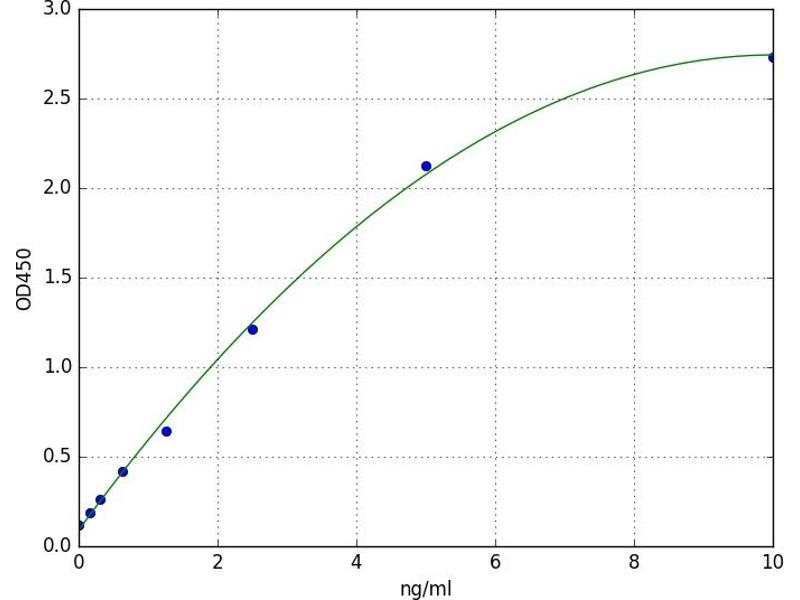 phosphodiesterase 5A, cGMP-Specific (PDE5A) ELISA Kit