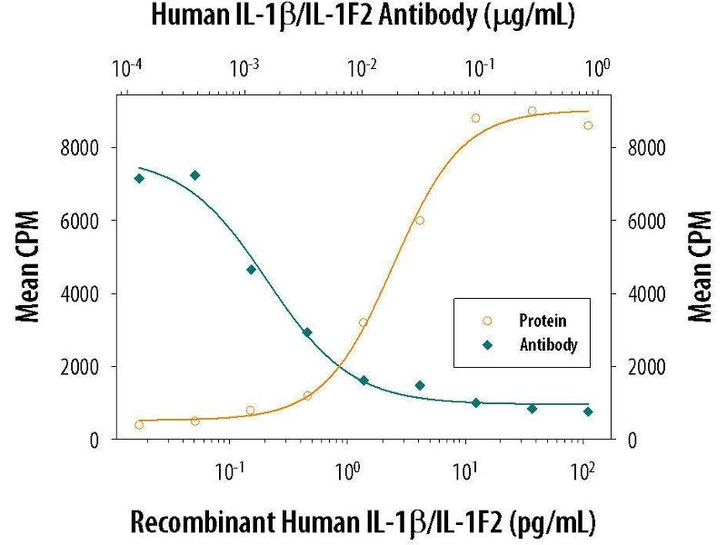 Neutralization (Neut) image for anti-IL1B antibody (Interleukin 1, beta) (AA 117-269) (ABIN4899223)