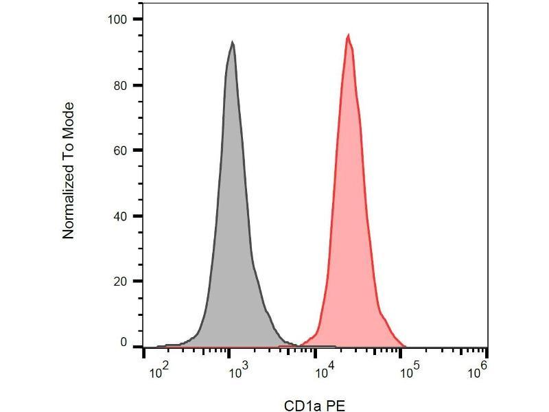 Image no. 1 for anti-CD1a Molecule (CD1A) antibody (FITC) (ABIN94019)