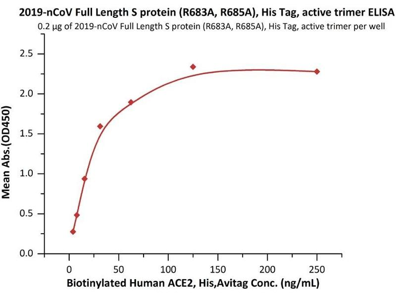 Image no. 5 for SARS-CoV-2 Spike (Trimer) (Active) protein (His tag) (ABIN6952523)
