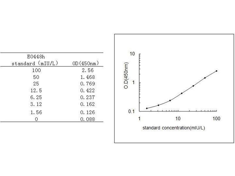 human insulin elisa essay Human insulin-like growth factor 1 (igf-1) elisa kit details description: this  assay employs a quantitative enzyme immunoassay technique that measures.